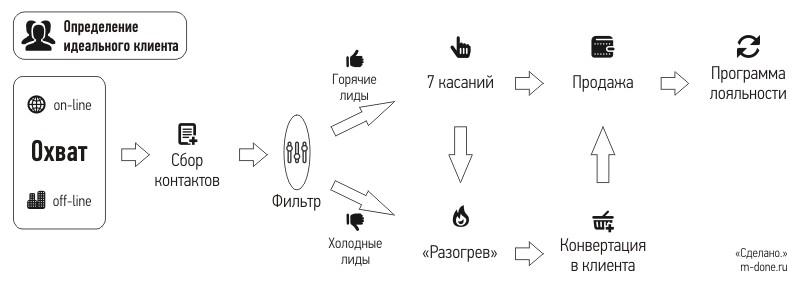 Схема привлечения клиентов